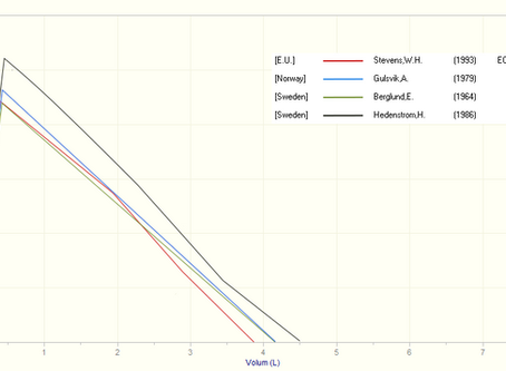 "Referansematerialet ""All ages"" / GLI-2012"