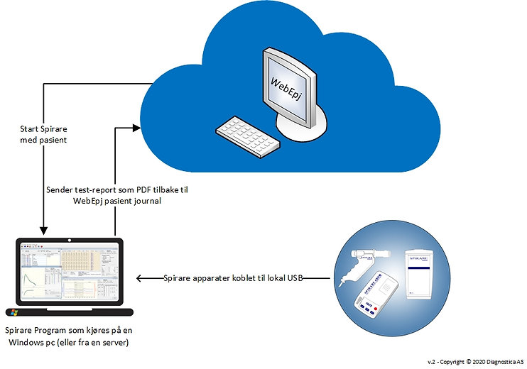 Spirare and WebEpj - diagram_v3-NO.jpg