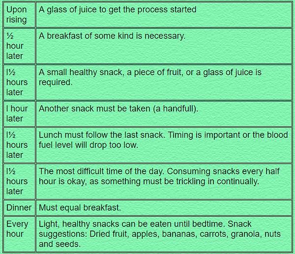 Energy Balancing Food Timetable