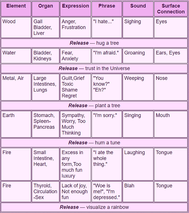 Energy Balancing Emotional Health Chart