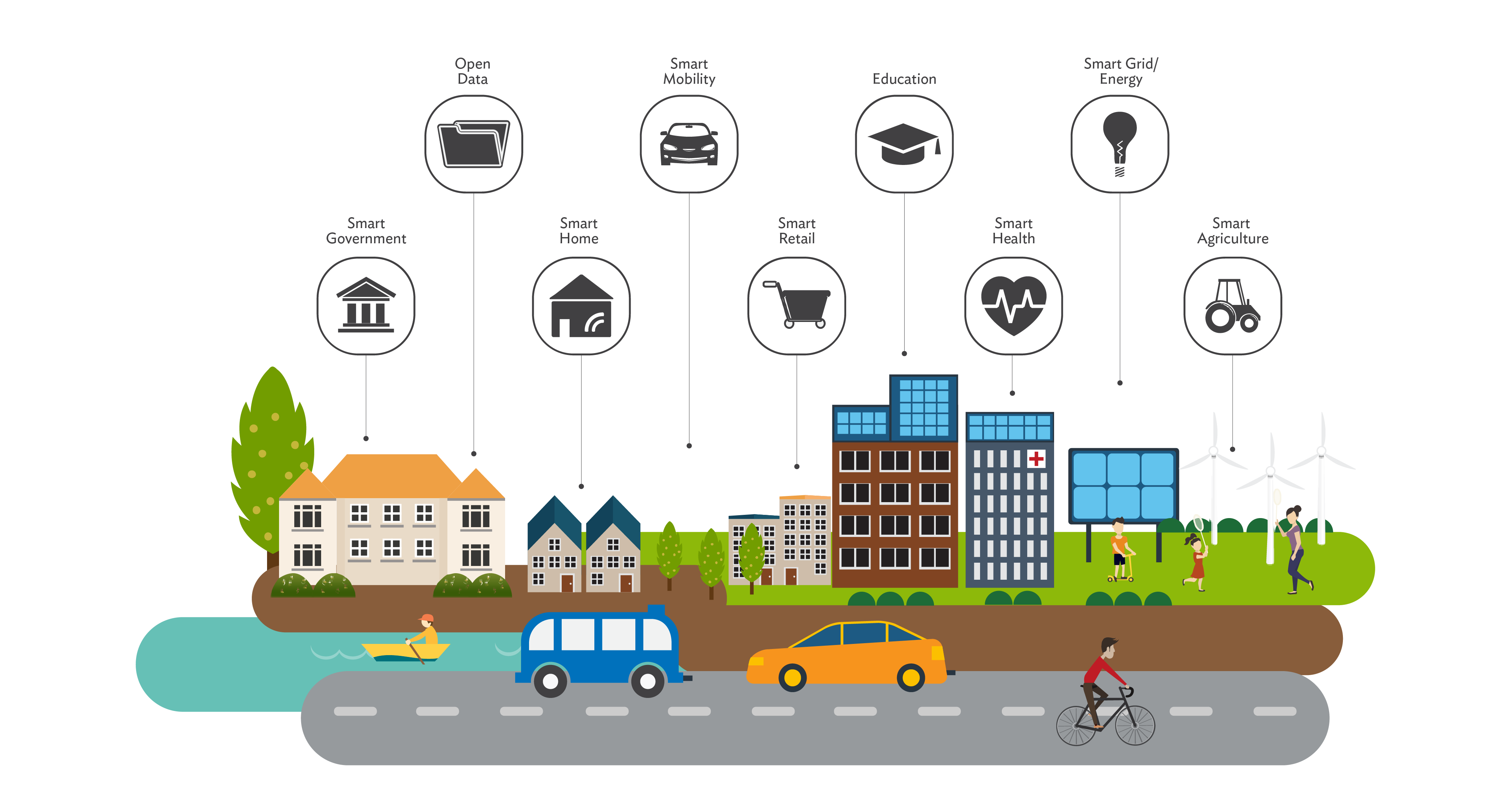 Capitalizing on Internet of Things can lead to smart, competitive, and livable cities