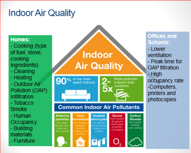 Indoor_Air_Quality.png