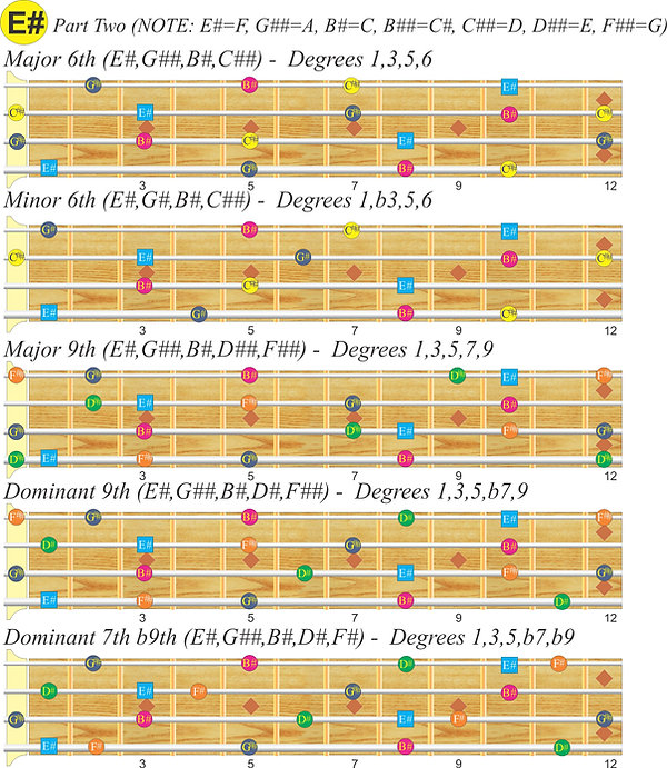 E# (F) Bass scales, Part 2