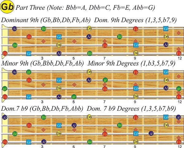 G-flat bass scales; Part 3
