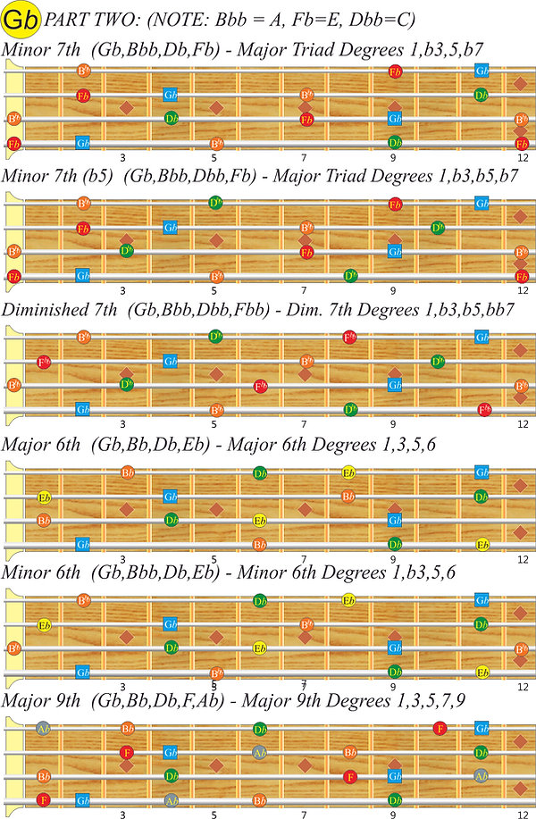 G-flat bass scales; Part 2