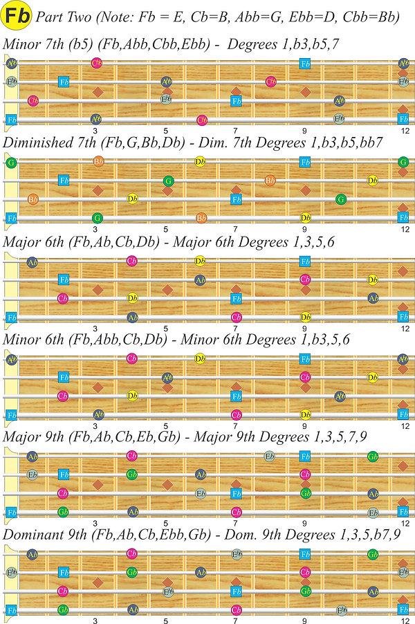 F-flat (E) Bass scales, Part 1