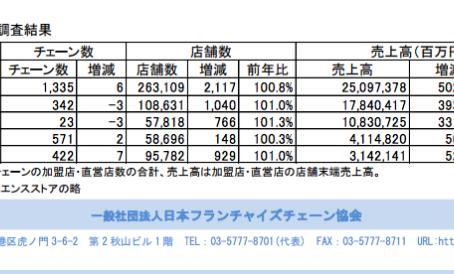 Internacionalização de franquias brasileiras no Japão