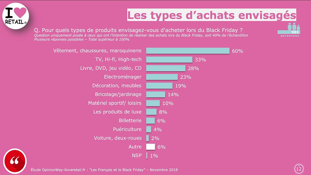 Le regard et les intentions des Français pour le Black