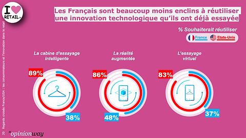 Graph_regards_Croisés_FR-US_20.png