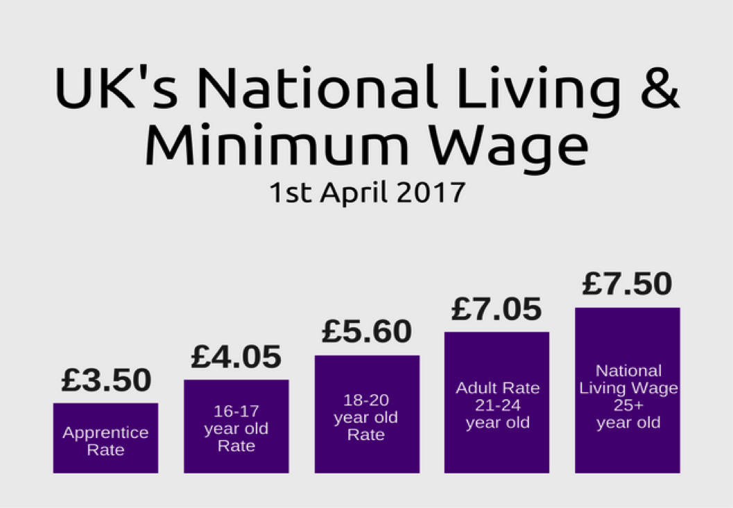 living from minimum wage It's more difficult for us workers who earn minimum wage to make a living than it  was nearly five decades ago.