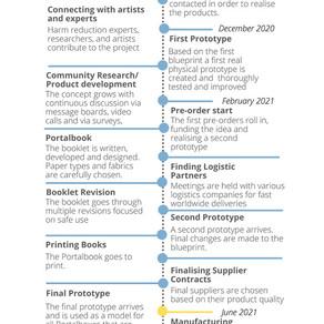 Portalbox Production Timeline