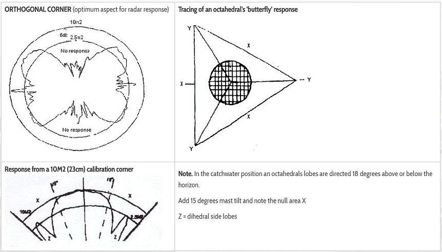 Octangle radar graph.JPG