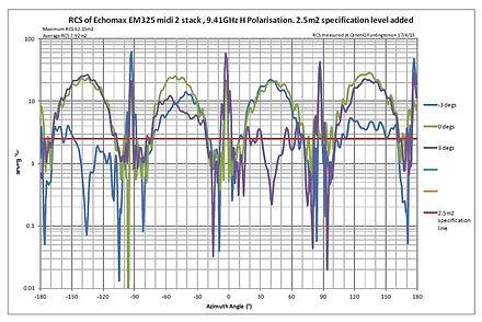 EM325 2 stack linear.JPG