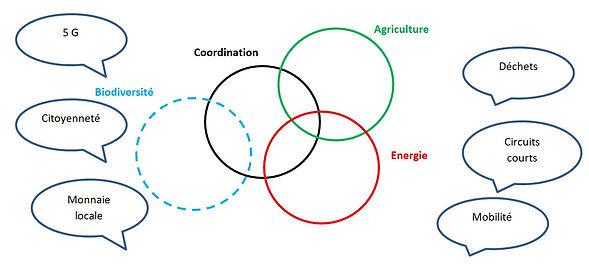 schema groupes thematiques.JPG