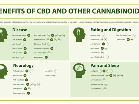 A 2016 study found that the topical application of CBD had the potential to relieve pain