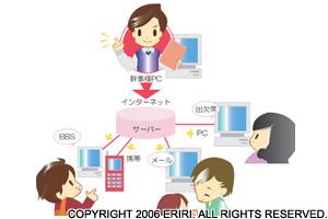 (株)システム・エクスプローラ / 2006
