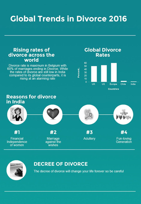 rising divorce rate in pakistan The most painful thing is that pakistan government is not taking any serous  actions about the rising rate of divorce the government should ban.