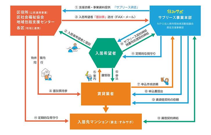 【決定】南市岡サブリース事業フロー [更新済み]-01-01.jpg