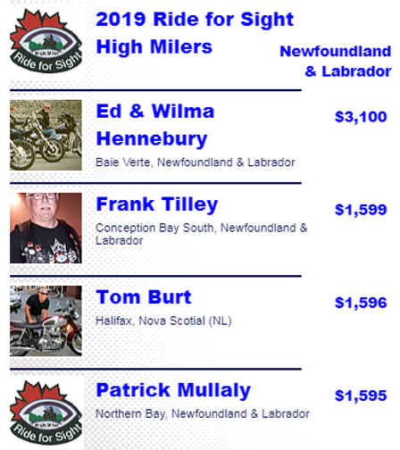 19 NL High Milers for Web.PNG