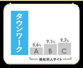 グラフ_フリーペーパー応募率.png