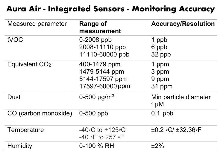 aura-air-integrated-sensors-monitoring-a