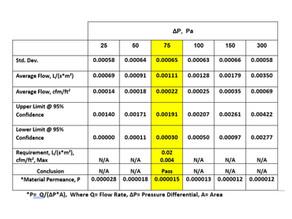 Air Barrier, Vapor Barrier & WRBs