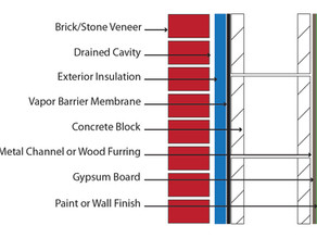 Vapor Barrier - Spray Applied with IWS Waterproofing Grade