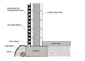Below Grade Waterproofing & Drainage