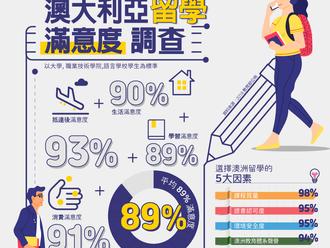 澳大利亞教育部發布最新調研報告---澳大利亞留學生滿意度高達89%