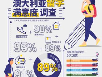 澳大利亚教育部发布最新调研报告---澳大利亚留学生满意度高达89%