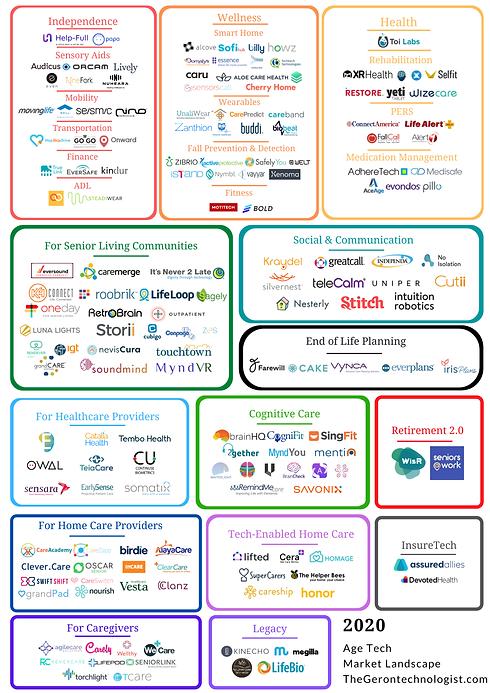 2020-AgeTech-Market-Map-2.png