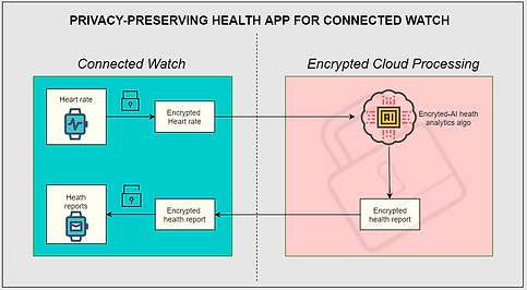 Connected_IOT_Homomorphic_Encryption.png