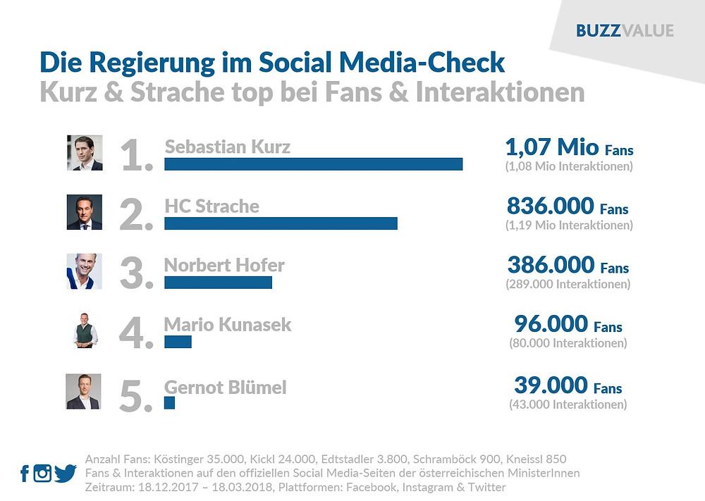 Regierung im Social Media-Check: Kurz & Strache