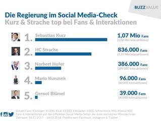 100 Tage ÖVP-FPÖ: Der Social Media-Check
