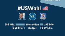 Trump vs. Biden: Die #US-Wahl im Social Web