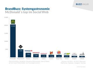 McDonald's top im Social Web