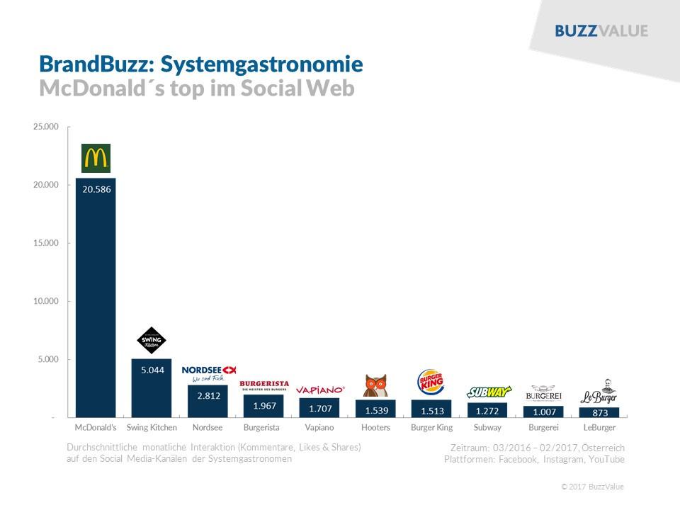 BrandBuzz: Systemgastronomie McDonalds