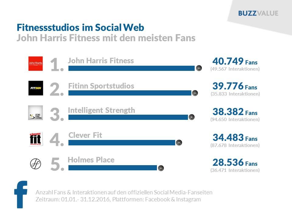 Fitnessstudios im Social Web: John Harris, Fitinn, Intelligent Strength, Clever Fit, Holmes Place