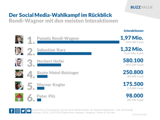 #NRW19: Social Media-Wahlkampf im Rückblick