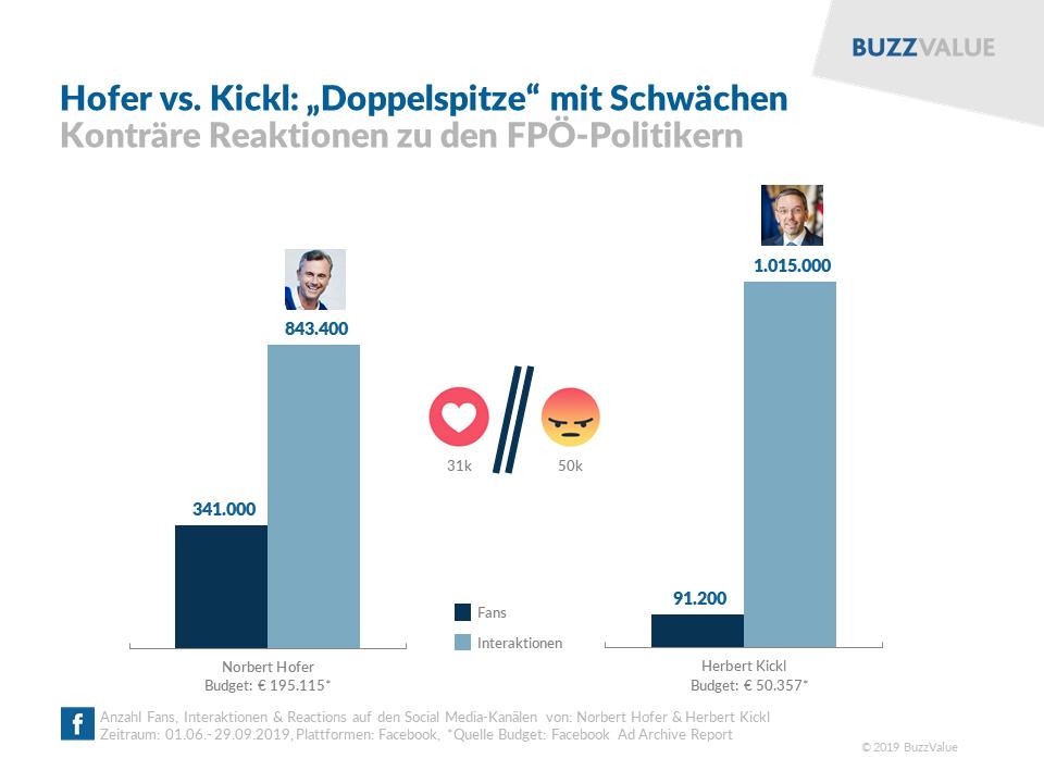 FPÖ-Doppelspitze: Hofer vs. Kickl mit Schwächen