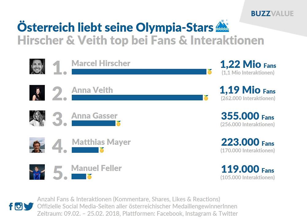 Olympia-Stars 2018: Marcel Hirscher, Anna Veith, Anna Gasser