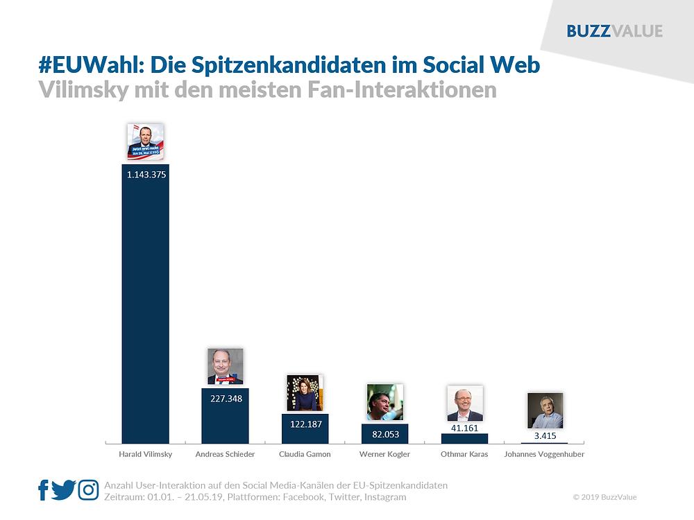 EU-Wahl: Die Spitzenkandidaten im Social Web (Vilimsky top)