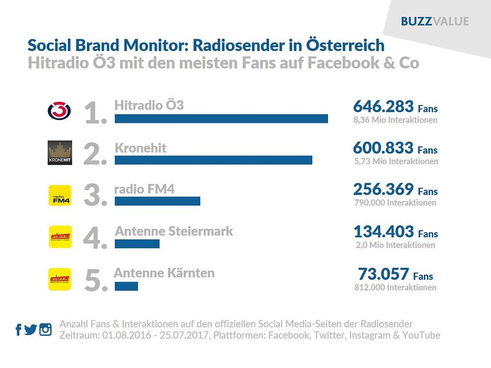 Social Brand Monitor: Radiosender Österreich