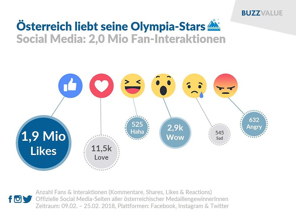 Fan-Interaktionen Olympische Spiele 2018