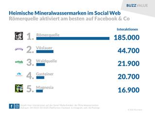 Mineralwasser: Römerquelle top auf Facebook & Co