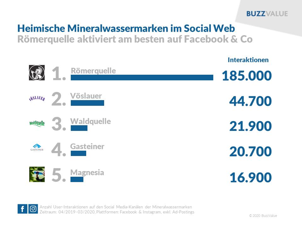 Österreichische Mineralwassermarken im Social Web