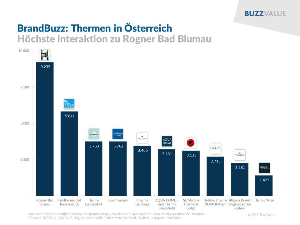 BrandBuzz Thermen: Rogner Bad, Parktherme Bad, Therme Loipersdorf, Eurothermen, Therme Geinberg