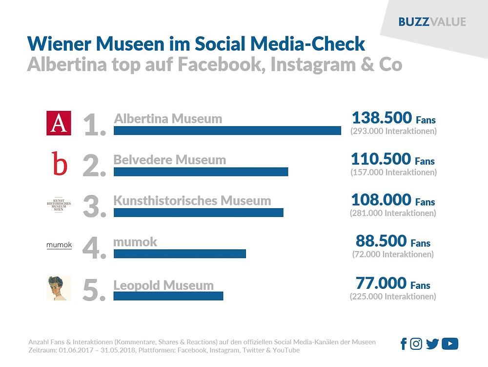 Wiener Museen im Social Media-Check