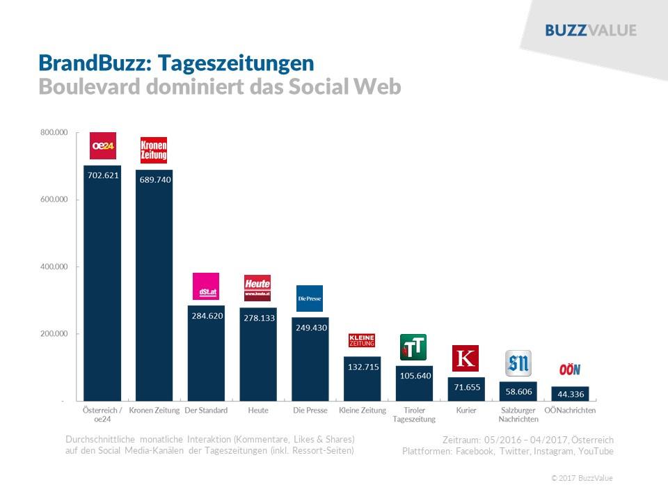BrandBuzz Tageszeitungen: oe24, Kronen Zeitung, der Standard, Heute, Die Presse