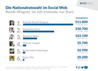 #NRW19: Rendi-Wagner erstmals vor Kurz